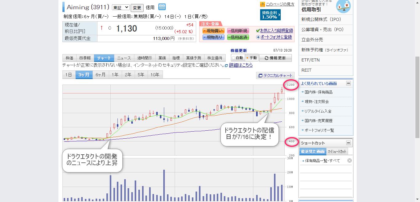最近見た株価 トヨタ自動車 (7203)